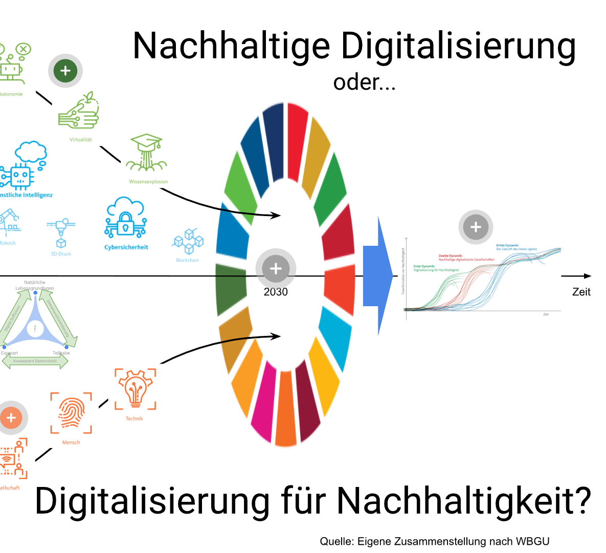 Virtual Lecture about Sustainability and Digitization (in German)
